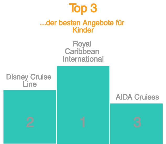 Top 3 der fanilienfreundlichsten Reederein
